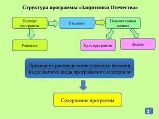 Структура программы «Защитники Отечества» Паспорт программы Введение Пояснит