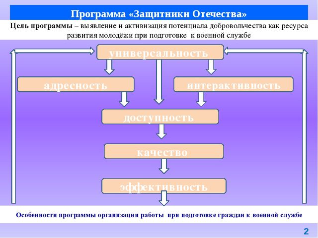 Особенности программы организации работы при подготовке граждан к военной слу...