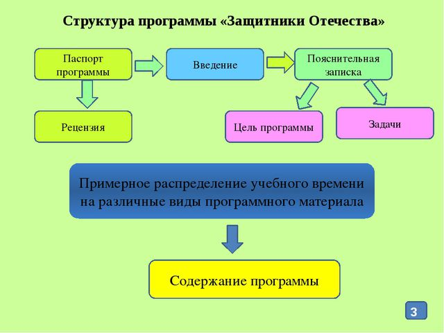 Структура программы «Защитники Отечества» Паспорт программы Введение Пояснит...