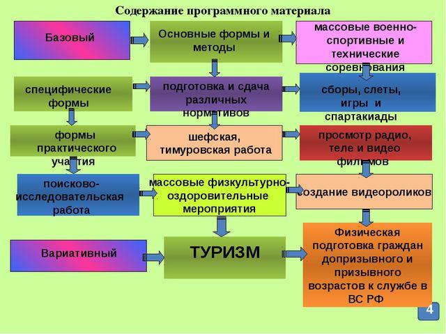 ТУРИЗМ массовые физкультурно- оздоровительные мероприятия шефская, тимуровска...