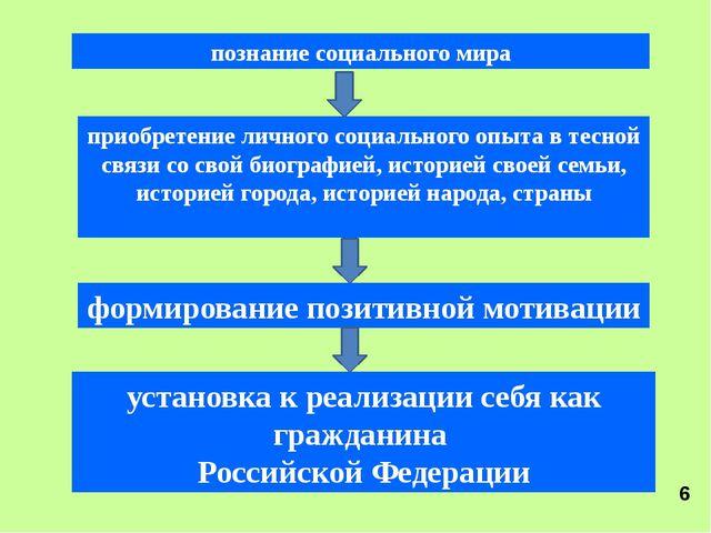 установка к реализации себя как гражданина Российской Федерации познание соц...