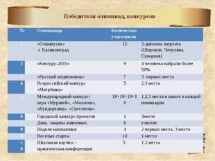 Победители олимпиад, конкурсов № Олимпиада Количество участников  1 «Олимпу