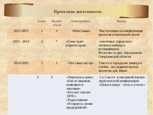 Проектная деятельность Класс Кол-во уч-ся Тема проекта Выход 2012-2013 1 3 «