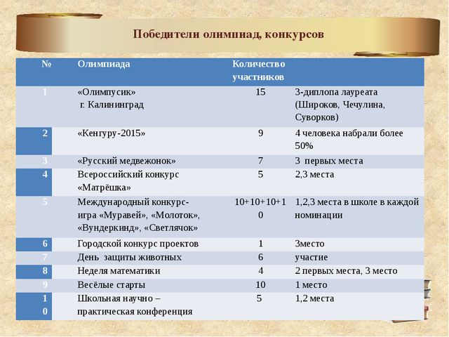 Победители олимпиад, конкурсов № Олимпиада Количество участников  1 «Олимпу...