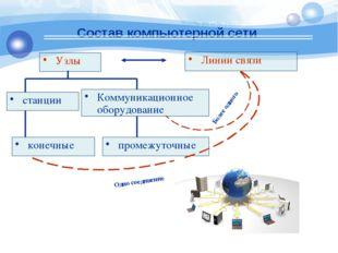Состав компьютерной сети Узлы Линии связи конечные промежуточные станции Комм