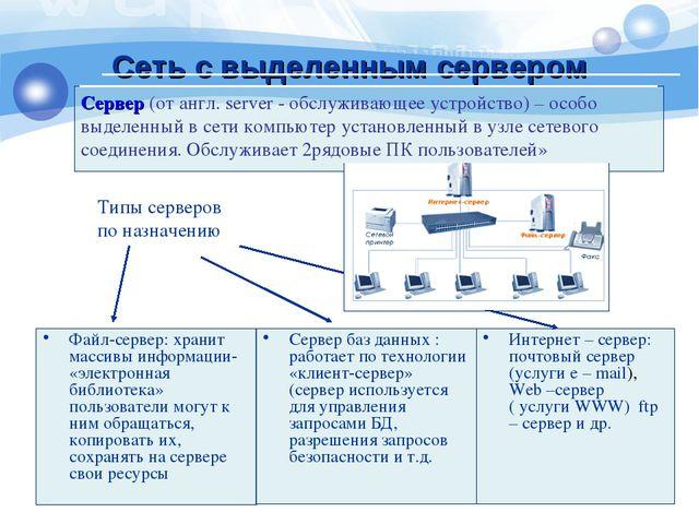 Сеть с выделенным сервером Сервер (от англ. server - обслуживающее устройство...
