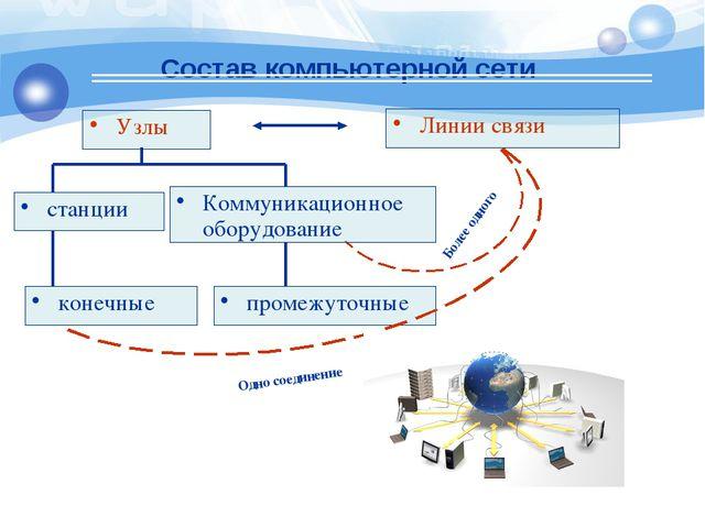 Состав компьютерной сети Узлы Линии связи конечные промежуточные станции Комм...