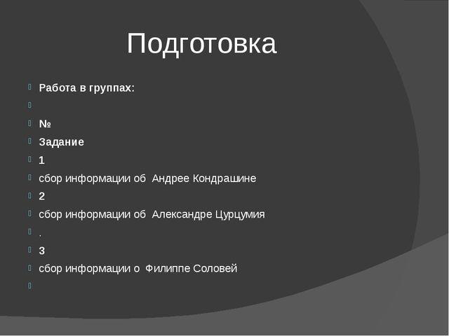 Подготовка Работа в группах:  № Задание 1 сбор информации об Андрее Кондраши...