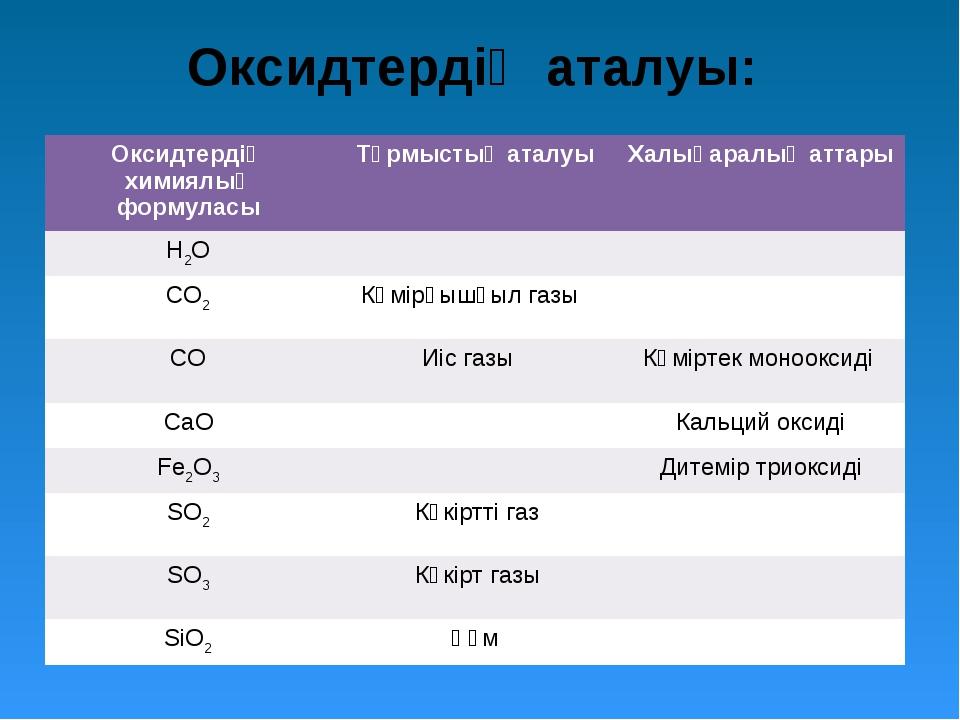 Оксидтердің аталуы: Оксидтердің химиялық формуласыТұрмыстық аталуыХалықара...