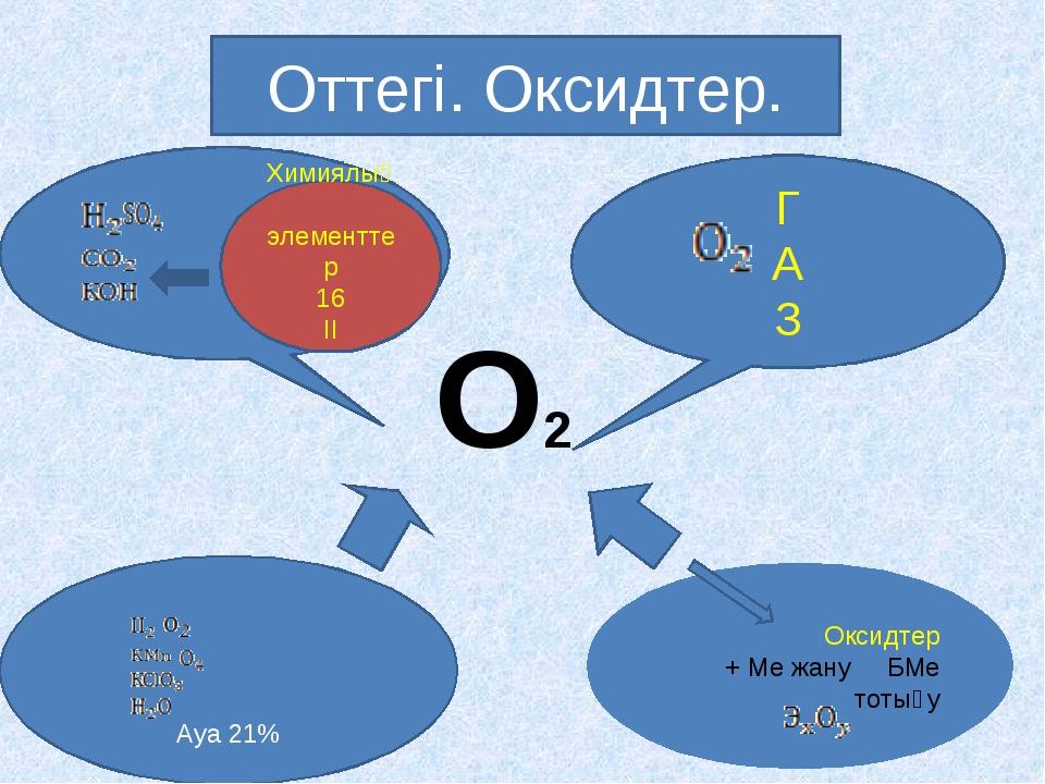 Оттегі. Оксидтер. Химиялық элементтер 16 ІІ Г А З Ауа 21% Оксидтер + Ме жану...