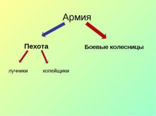 Армия Пехота Боевые колесницы лучники копейщики