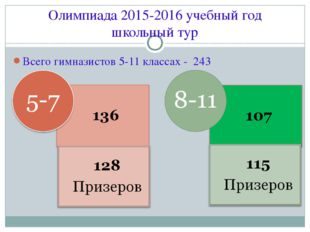 Всего гимназистов 5-11 классах - 243 Олимпиада 2015-2016 учебный год школьный
