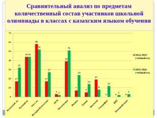 Сравнительный анализ по предметам количественный состав участников школьной