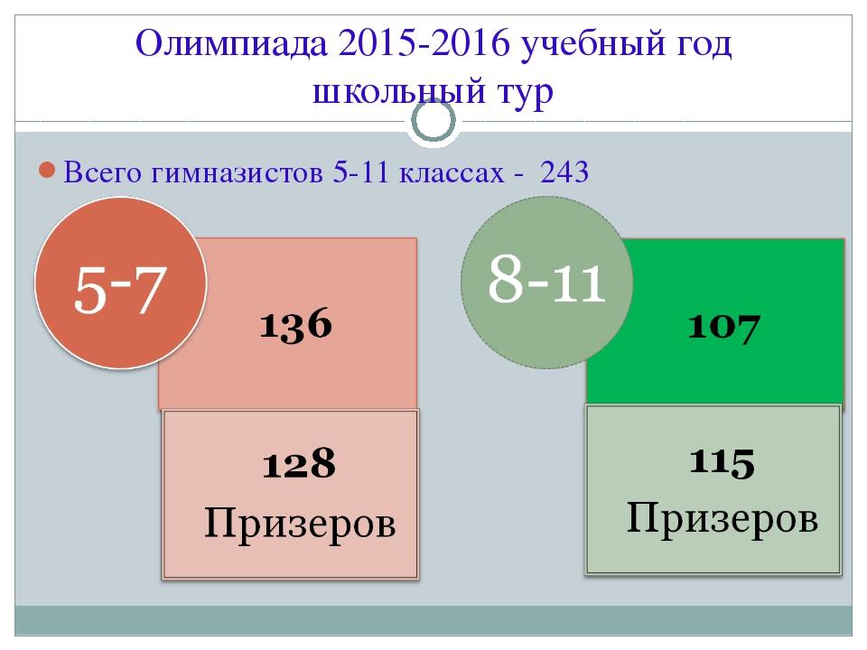 Всего гимназистов 5-11 классах - 243 Олимпиада 2015-2016 учебный год школьный...