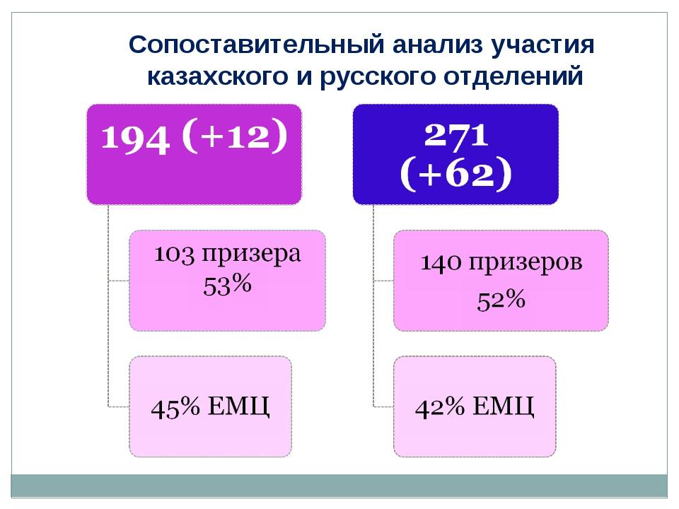 Сопоставительный анализ участия казахского и русского отделений