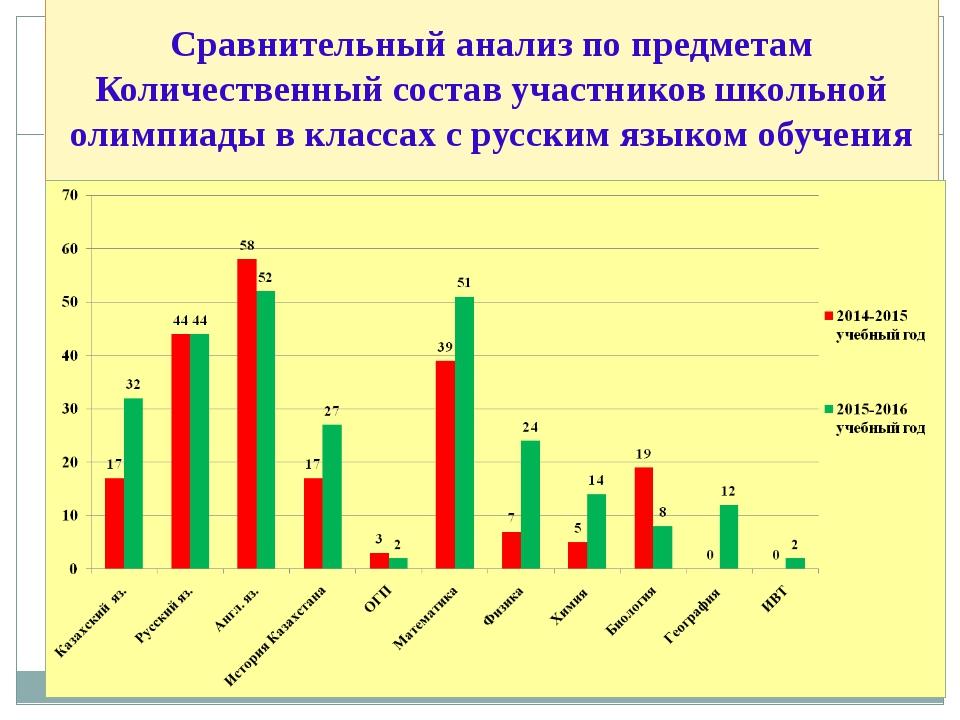 Сравнительный анализ по предметам Количественный состав участников школьной...