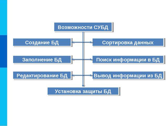 Создание БД Заполнение БД Редактирование БД Сортировка данных Поиск информаци...