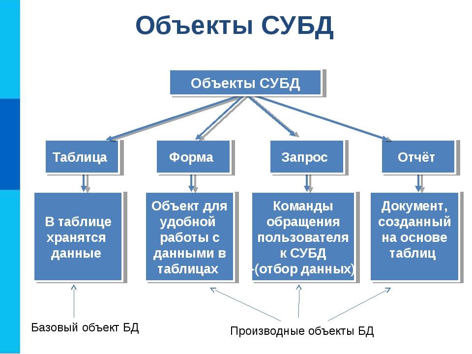 В таблице хранятся данные Объект для удобной работы с данными в таблицах Кома...
