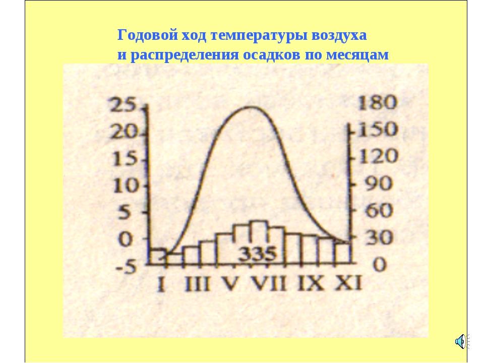 Годовой ход температуры воздуха и распределения осадков по месяцам