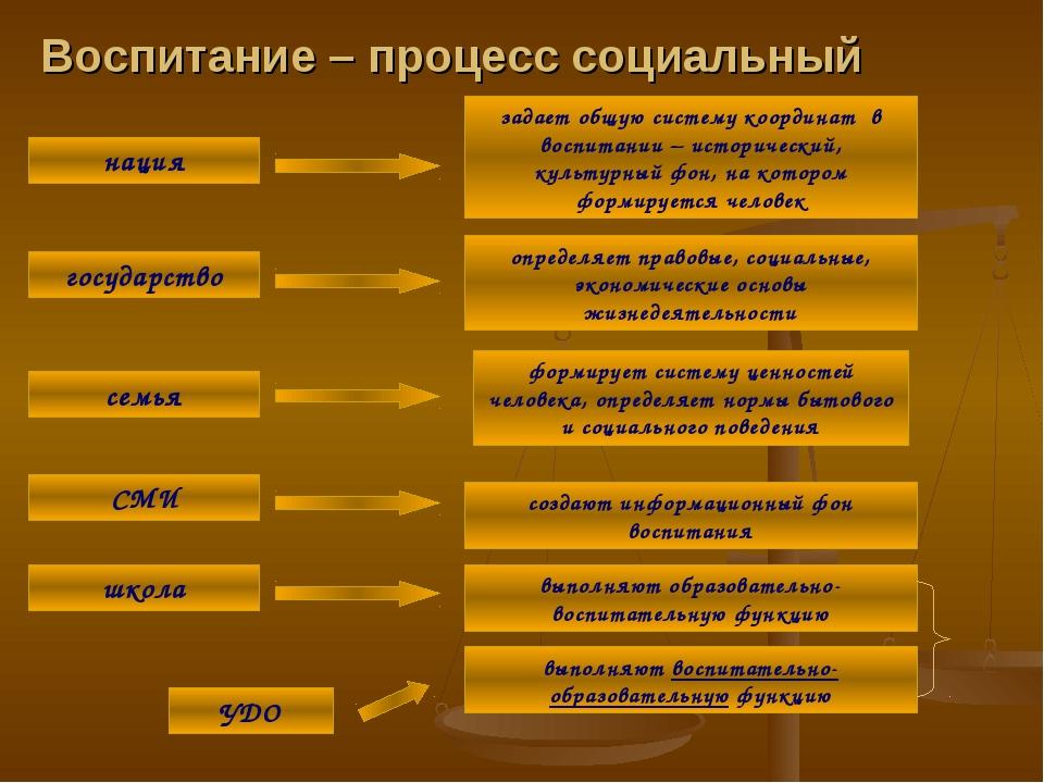 Воспитание – процесс социальный нация задает общую систему координат в воспит...