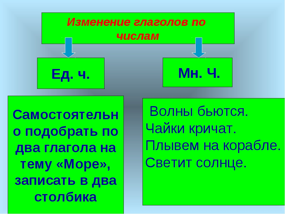Изменение глаголов по числам Ед. ч. Мн. Ч. Самостоятельно подобрать по два гл...