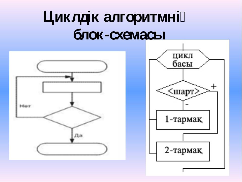 Циклдік алгоритмнің блок-схемасы