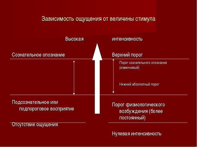 Зависимость ощущения от величины стимула Высокая Сознательное опознание  Под...