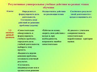 Регулятивные универсальные учебные действия на разных этапах обучения Классы