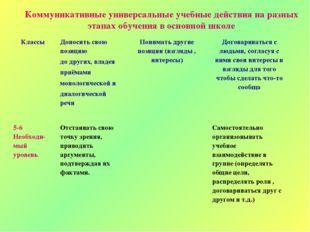 Коммуникативные универсальные учебные действия на разных этапах обучения в ос