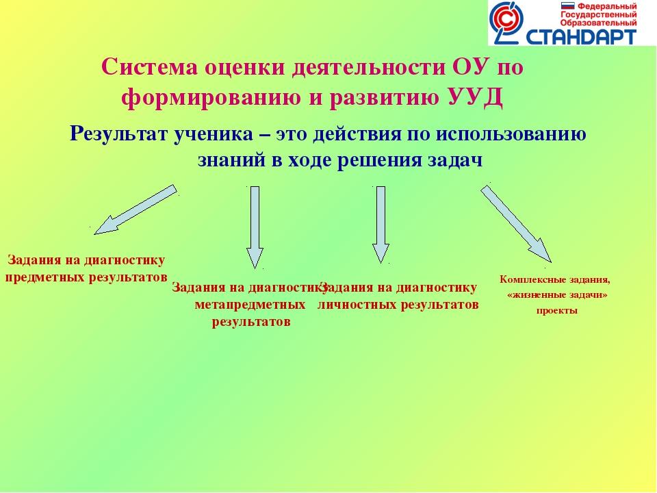 Система оценки деятельности ОУ по формированию и развитию УУД Результат учени...