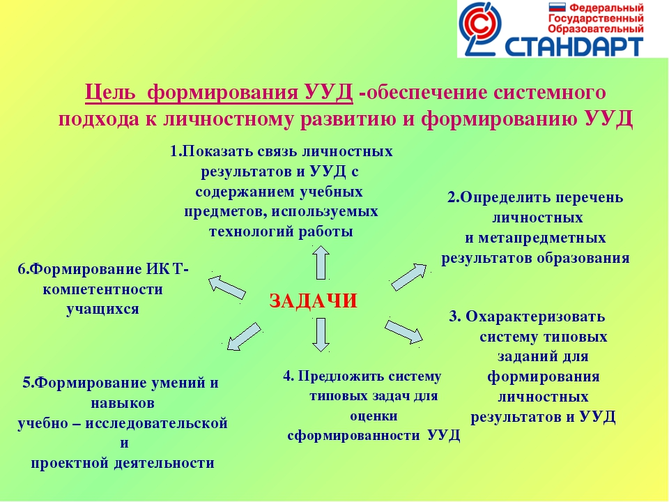 Цель формирования УУД -обеспечение системного подхода к личностному развитию...