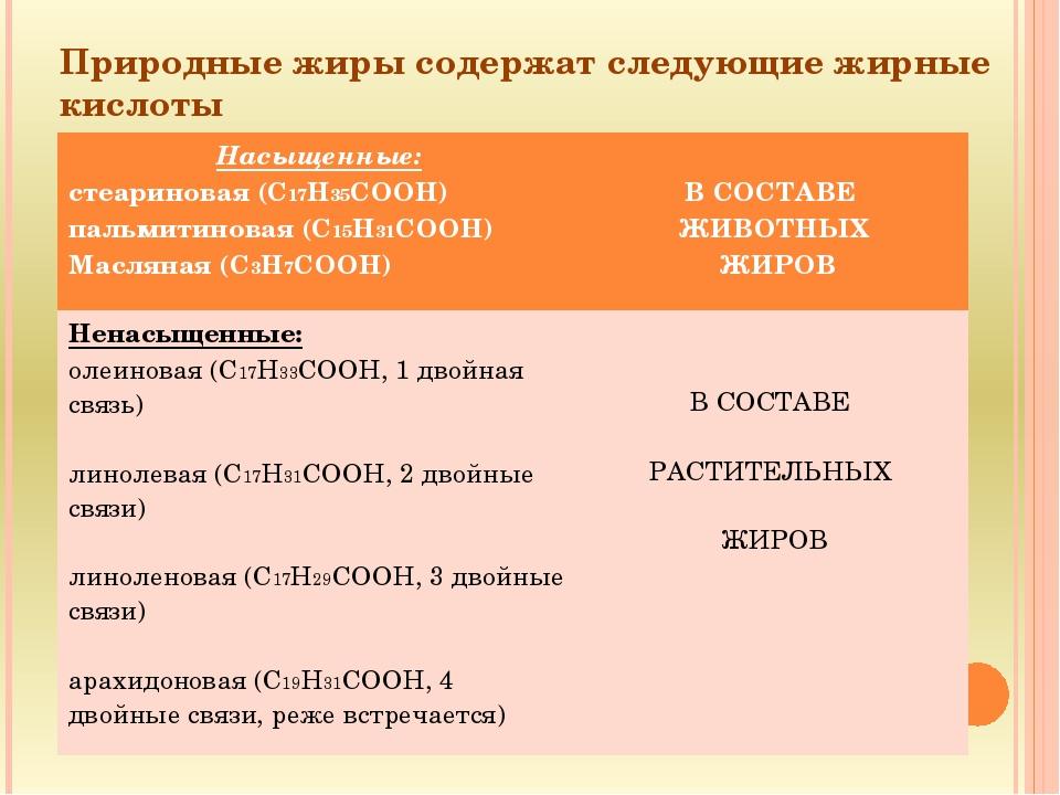 Природные жиры содержат следующие жирные кислоты Насыщенные: стеариновая (C17...