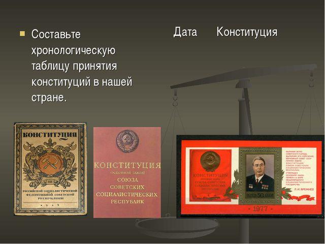 Составьте хронологическую таблицу принятия конституций в нашей стране.