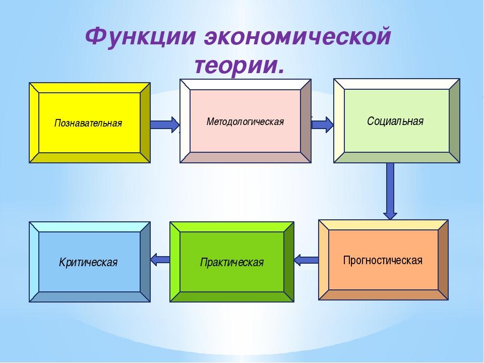 Функции экономической теории. Методологическая Познавательная Критическая Пра...
