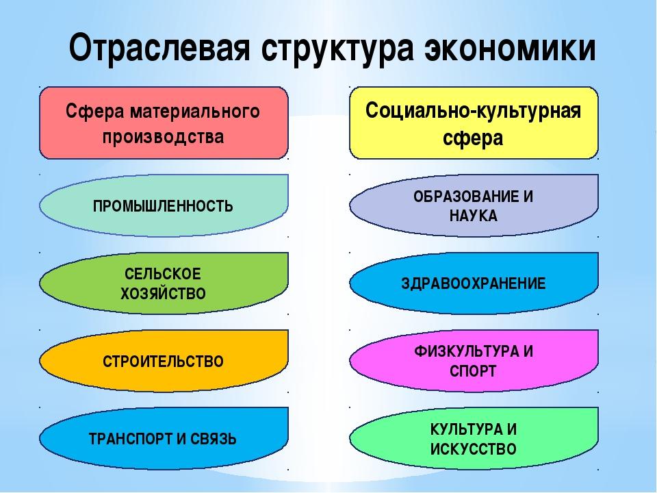 Отраслевая структура экономики Сфера материального производства Социально-кул...