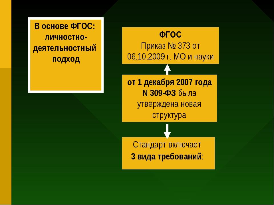 ФГОС Приказ № 373 от 06.10.2009 г. МО и науки от 1 декабря 2007 года N 309-ФЗ...