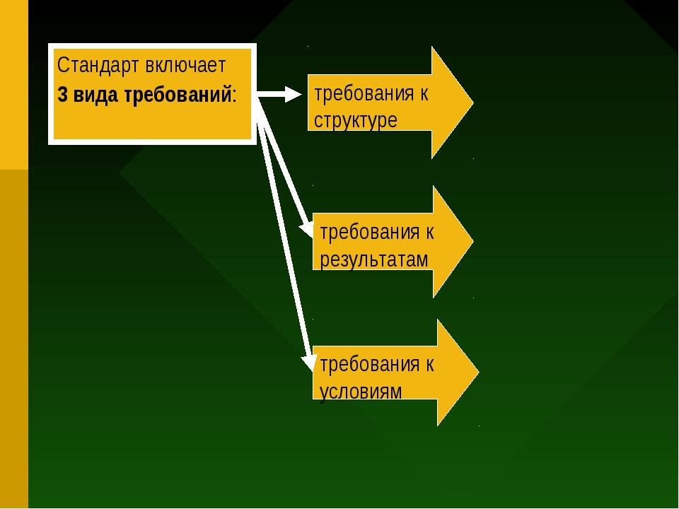 Стандарт включает 3 вида требований: требования к структуре требования к резу...
