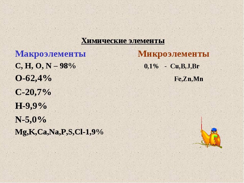 Химические элементы Макроэлементы Микроэлементы С, Н, О, N – 98% 0,1% - Cu,B,...