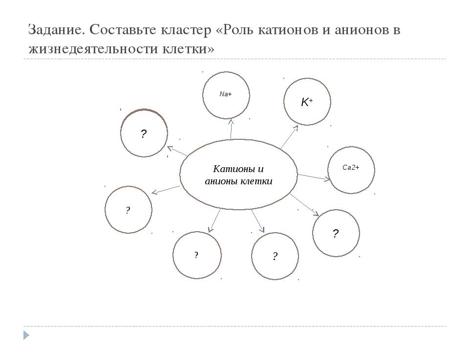 Задание. Составьте кластер «Роль катионов и анионов в жизнедеятельности клетк...