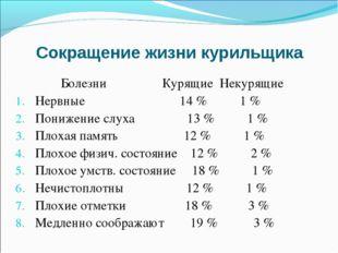 Сокращение жизни курильщика Болезни Курящие Некурящие Нервные 14 % 1 % Пониже