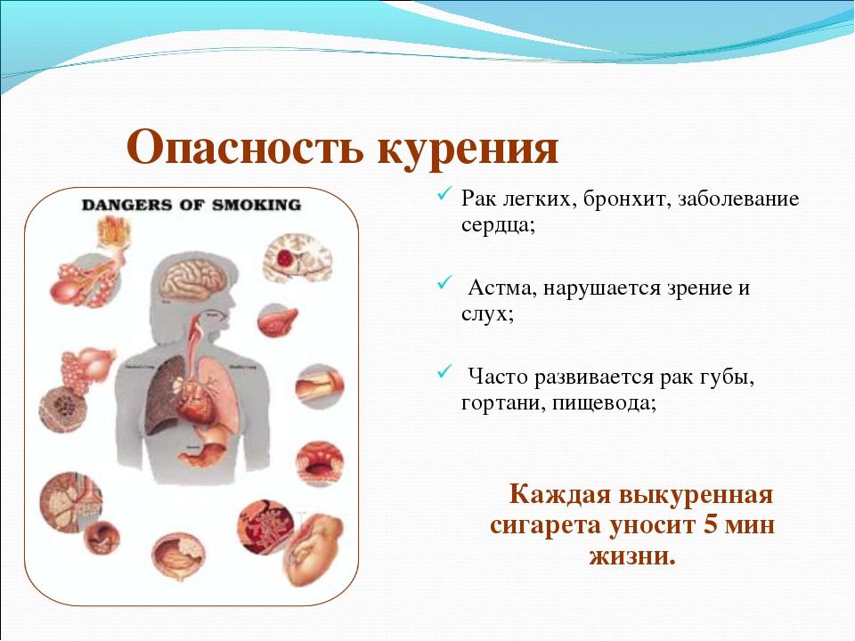 Опасность курения Рак легких, бронхит, заболевание сердца; Астма, нарушается...