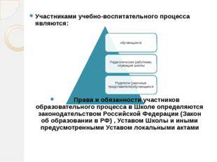 Участниками учебно-воспитательного процесса являются: Права и обязанн