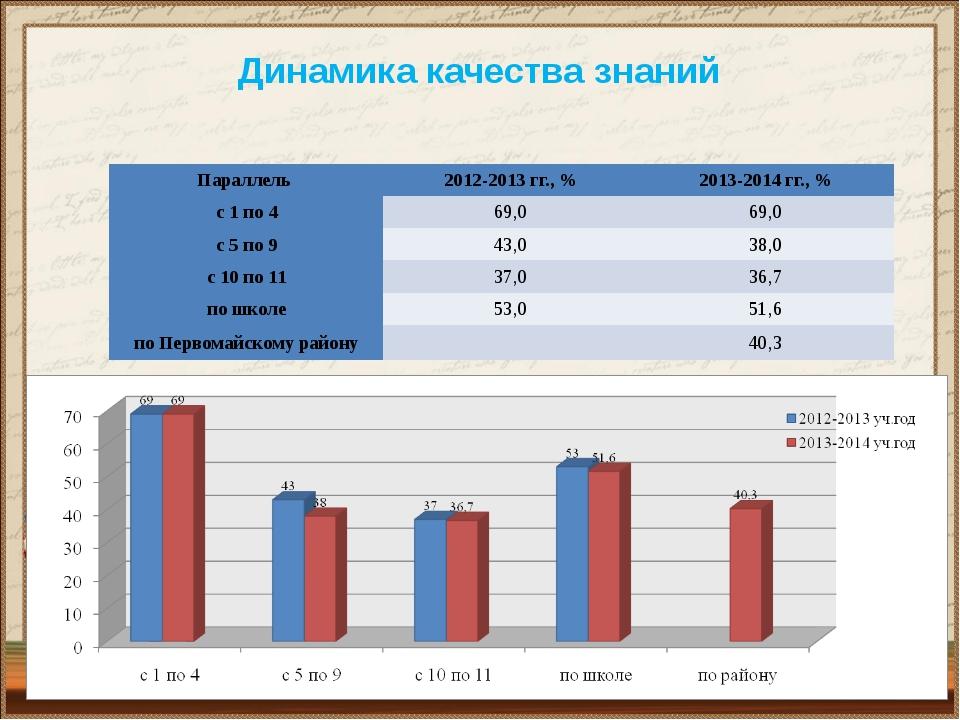 Динамика качества знаний Параллель 2012-2013 гг., % 2013-2014 гг., % с 1 по 4...