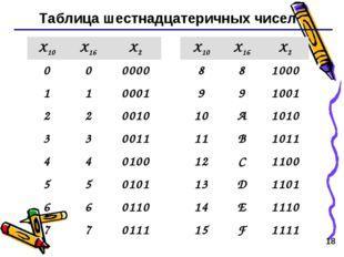 * Таблица шестнадцатеричных чисел X10X16X2X10X16X2 000000881000 1