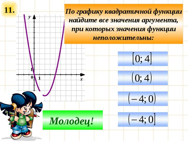 11. Подумай! Молодец! По графику квадратичной функции найдите все значения ар...