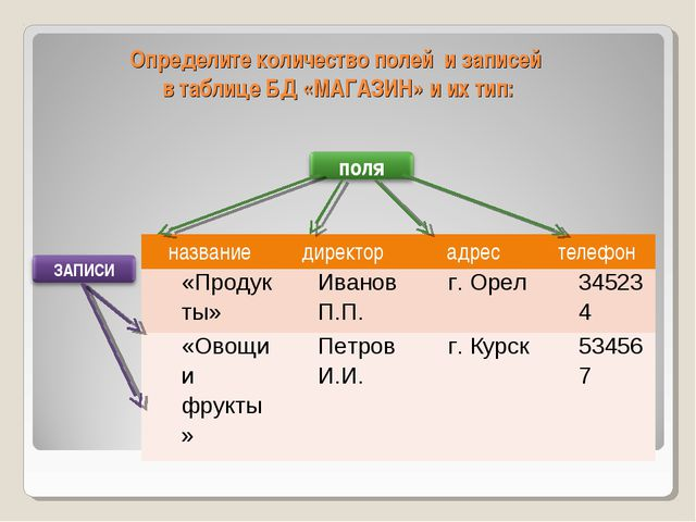 Определите количество полей и записей в таблице БД «МАГАЗИН» и их тип: назван...