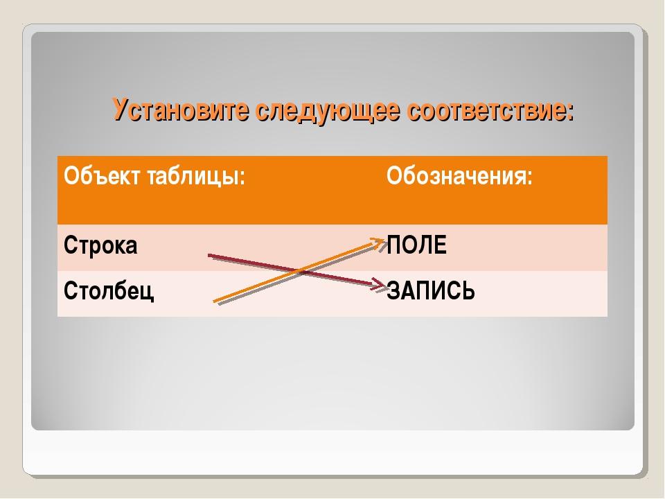 Установите следующее соответствие: Объект таблицы:Обозначения: СтрокаПОЛЕ С...