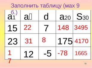 * Заполнить таблицу (мах 9 б.) а₂ а1 d a20 S30 15 7 175 23 12 -5 22 148 3495