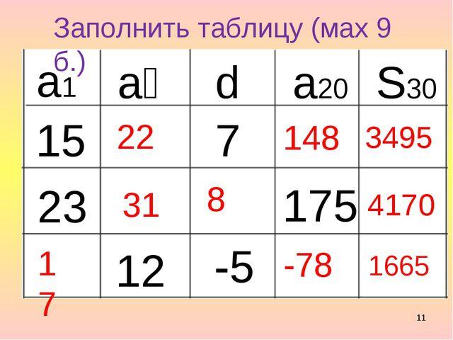 * Заполнить таблицу (мах 9 б.) а₂ а1 d a20 S30 15 7 175 23 12 -5 22 148 3495...