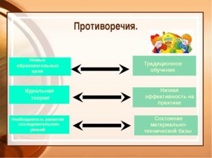 Новые образовательные цели Традиционное обучение Идеальная теория Низкая эфф